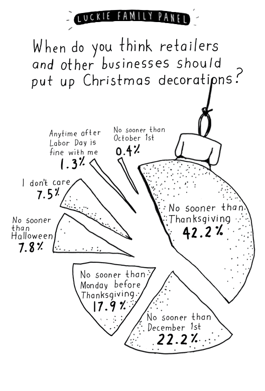 When Should Retailers Set Up Christmas Decorations And When